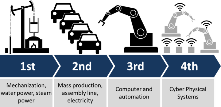 Smart approach to building smart factories – step by step