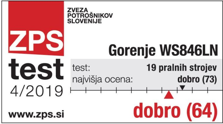 Gorenje washing machines among the best in the Slovenian Consumers Association test